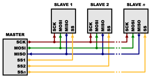 Multiple Slave Select