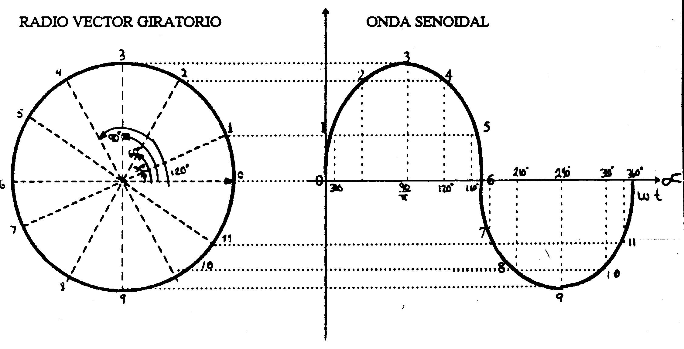 Maquina rotativa