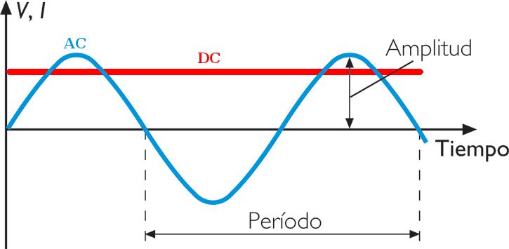 Grafico en el tiempo