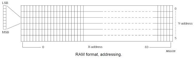 Matriz grafica