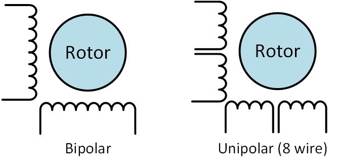 Unipolar y bipolar