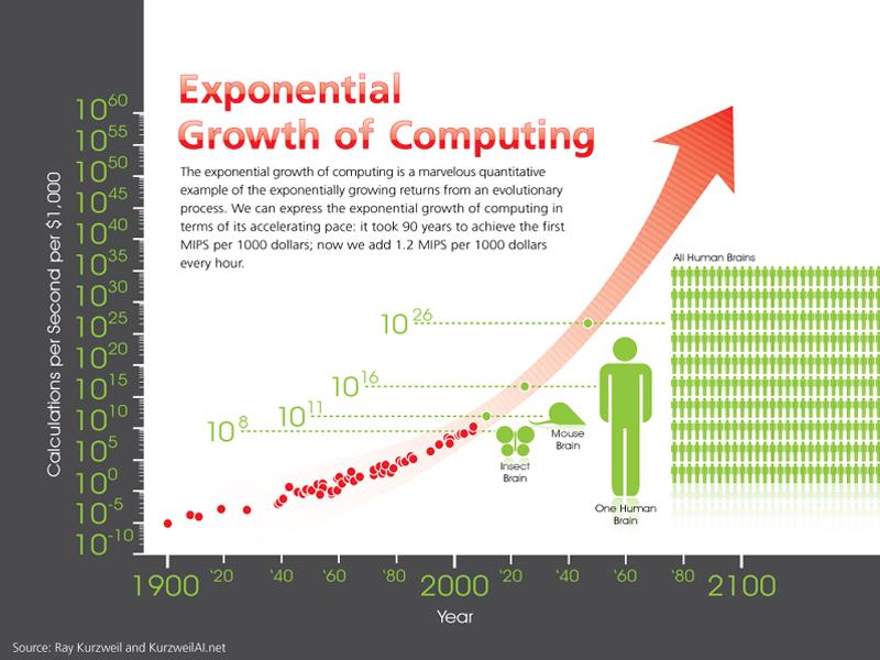 grafico de potencia creciente