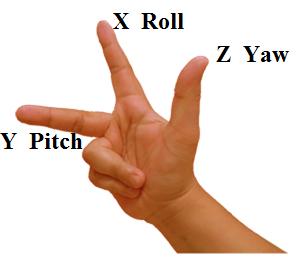 Regla de los tres dedos
