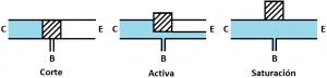 transistor analogía flujo agua