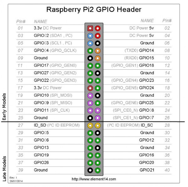 pines GPIO Raspberry Pi