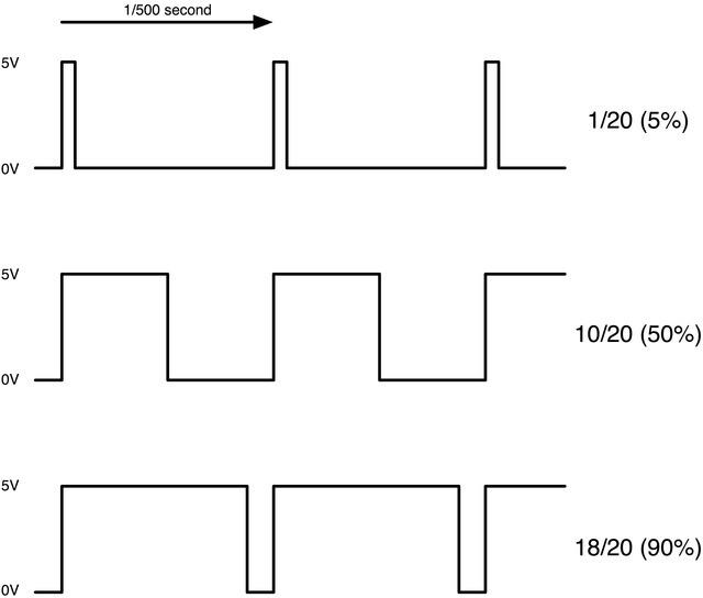 modulacion de pulsos