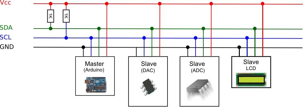 Arduino y el I2C