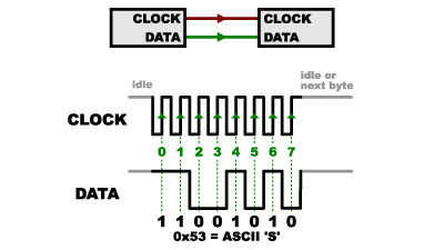 Clock y Data