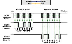 SCK, MOSI, MISO y SS lines