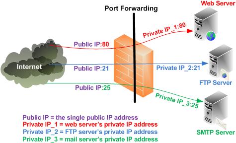 Redirecciones de puertos