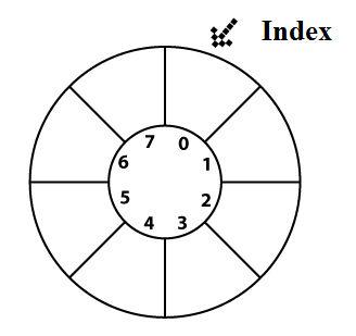 Buffer circular