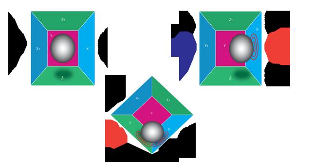 Deteccion e fuerzas laterales