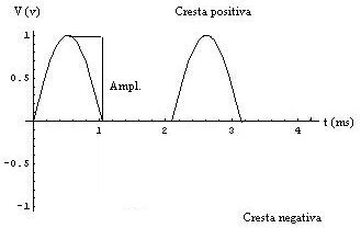 grafica de picos