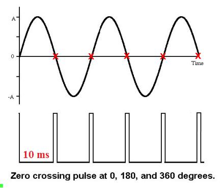 pulse triggering