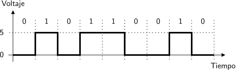 Señales binarias en