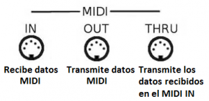 midi in out thru