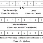 Recibir y manipular mensajes MIDI