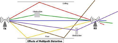 Linea de visión deirecta e interferencia multipath