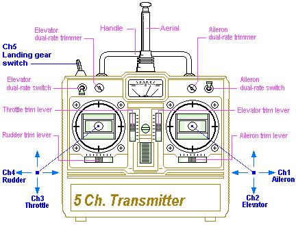 Controles de un TX