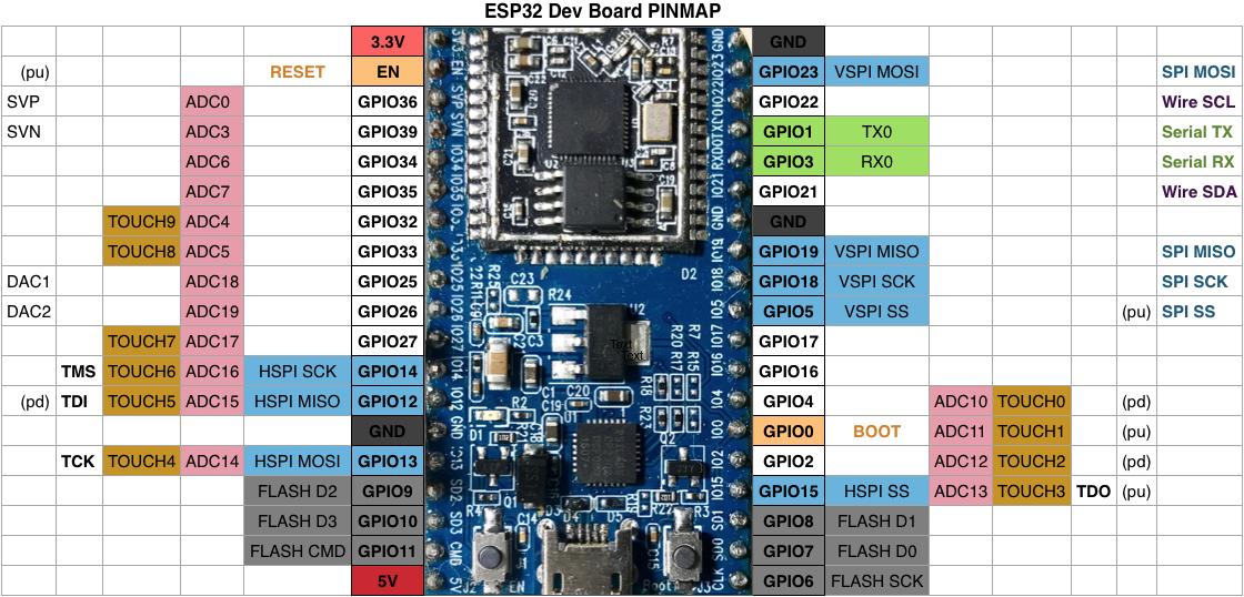 Esp32 con conectores dupont