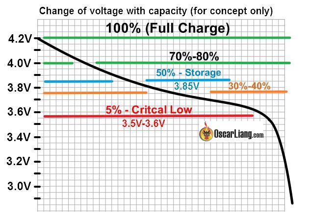 Comportamiento de una batería LiPo