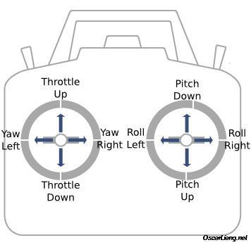 Controles de un radiotransmisor