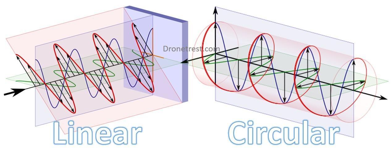 Polarización lineal y circular
