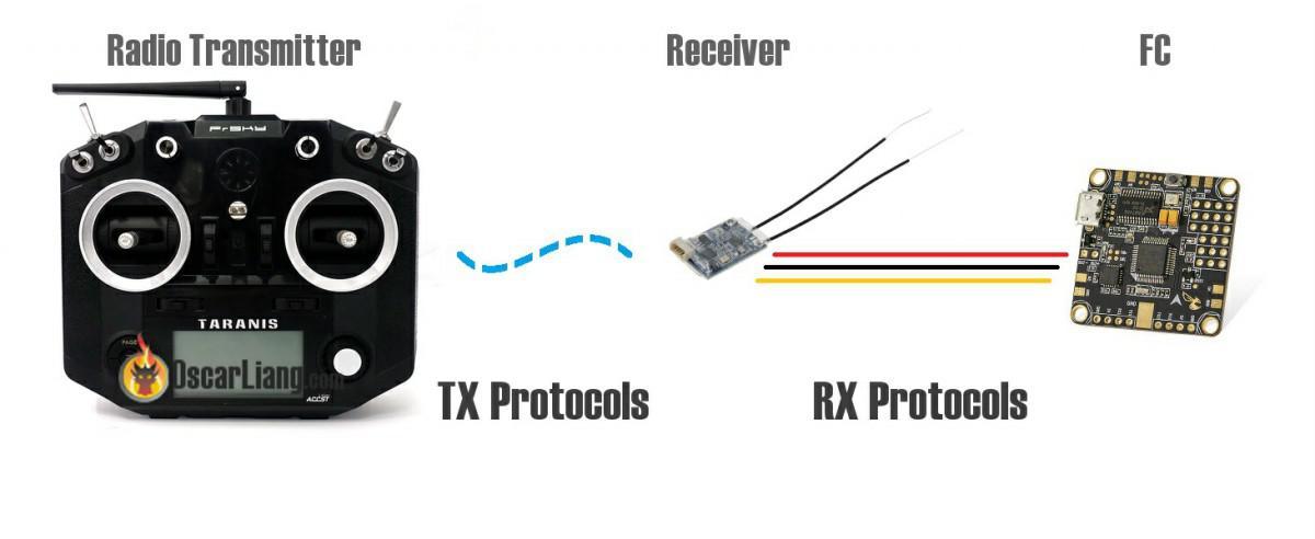 Protocolos de comunicación por radio