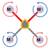 Esquema multirrotor