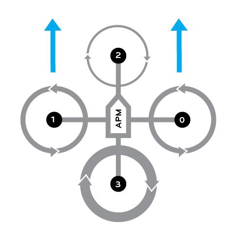Movimiento de las hélices cuando el quad avanza