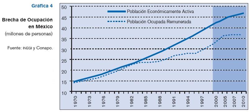 Evolucion del numero de empleados en mexico
