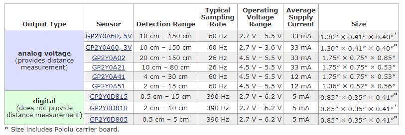 sensores infraroojos