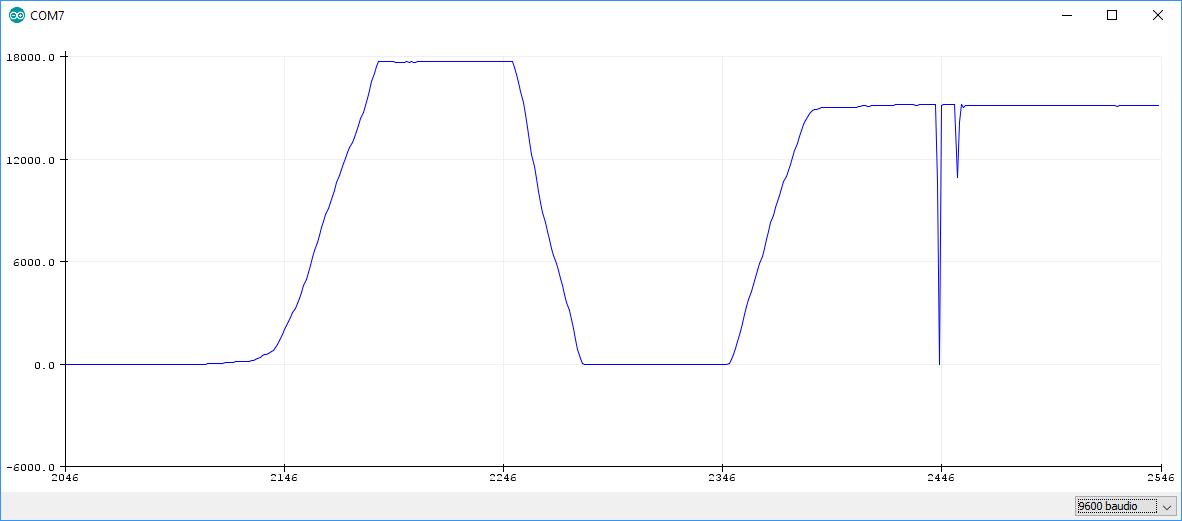 variacion de la caida de tension en el potenciometro