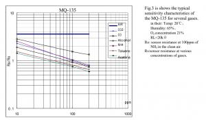 Respuesta del sensor a diferentes gases