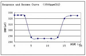 curva de respuesta
