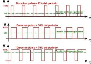Modulacion por anchura de pulso